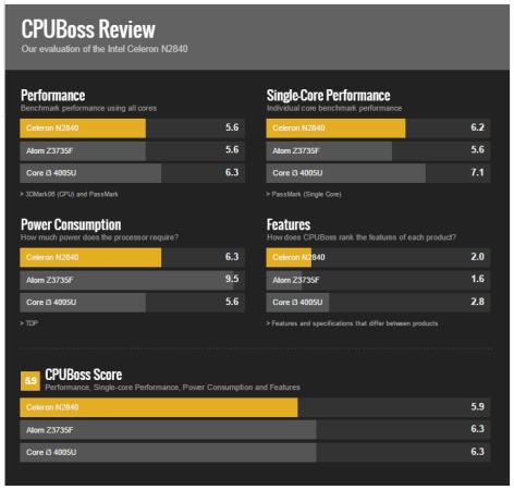 CPUBoss cataloga su procesador algo pobre respecto al resto.