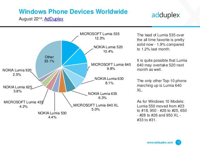 adduplex-windows-device-statistics-report-august-2016-5-638