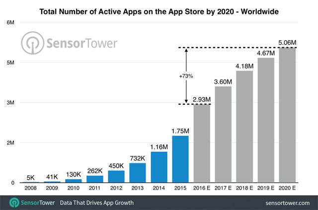 apps-ios-2020