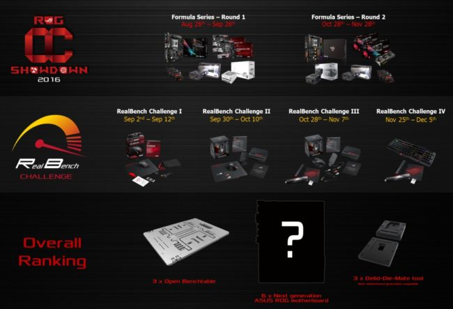 Asus rog anuncia oc showdown 2016 y realbench challenge - Rog realbench ...