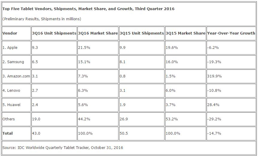 idc-tablet-market-q316
